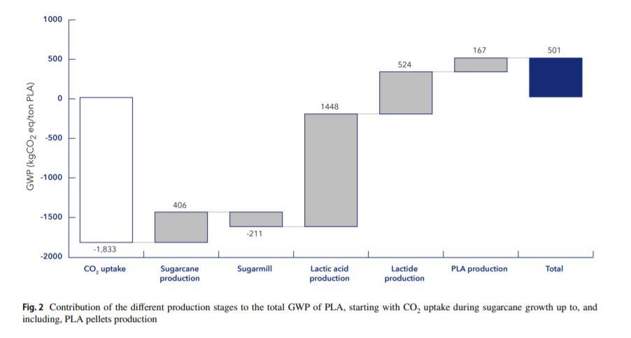 CO2 reduction PLA bottles