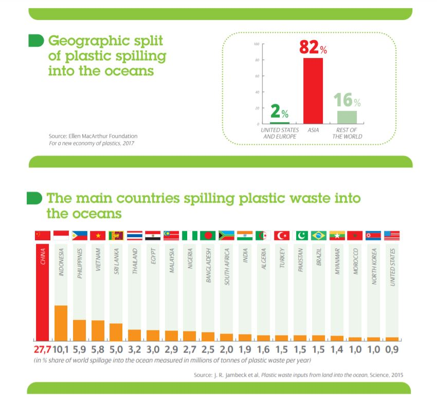 Geographic spilling of plastic
