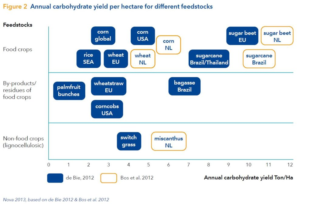 PLA bottles: Carbohydrate yield per hectare PLA feedstock