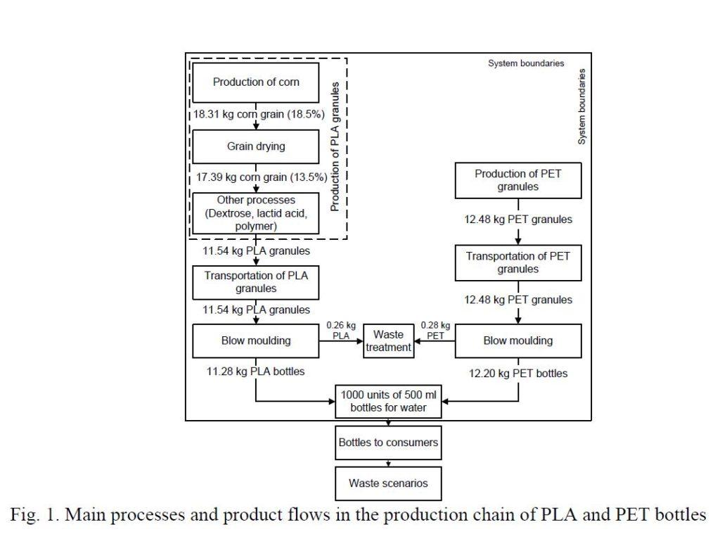 plant-based bottles product flow