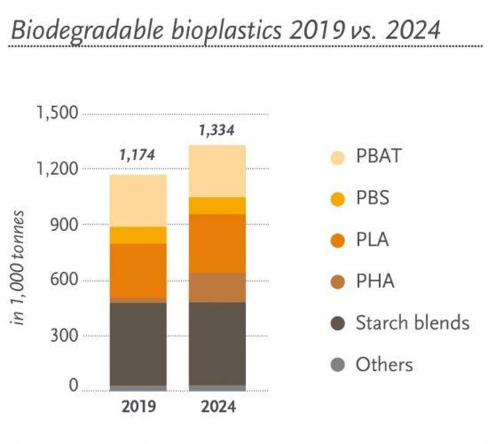 bio-plastic bottles resin production